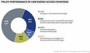 A  U201cquick Start Guide U201d For Ending Rural Energy Poverty