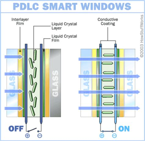 how do smart lights work liquid crystals how smart windows work howstuffworks