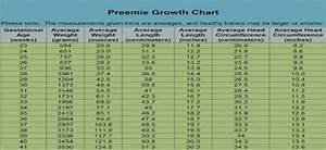 Bottle Feeding Baby Chart Know About Premature Baby Weight Gain And Weight Chart