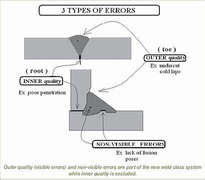 Weld Errors Different Three Categories Diagram