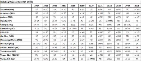 SEC releases future schedule rotations until 2025 ...