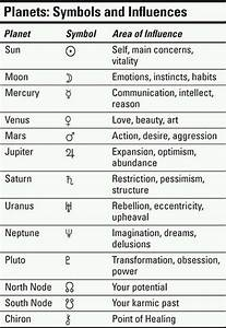Introduction To The Signs, Aspects, and Houses (To ...