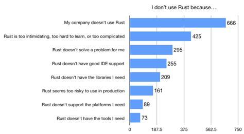 rust language programming hard lang use survey results using learn