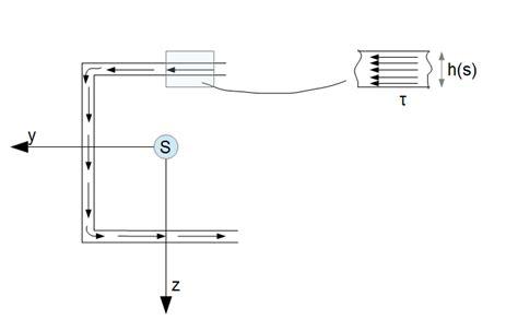 schubfluss berechnen kraftfluss systemphysik schub und