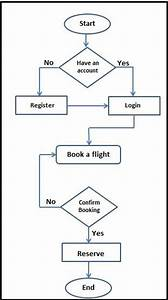 System Flowchart E  System Interface When Client Uses The