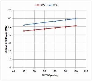 Decrease Of Compressor Work Based On Inlet Guide Vane