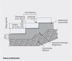 Schotter Berechnen : service technische hilfe einbauanleitungen einbau von stufen kann baustoffwerke ~ Themetempest.com Abrechnung
