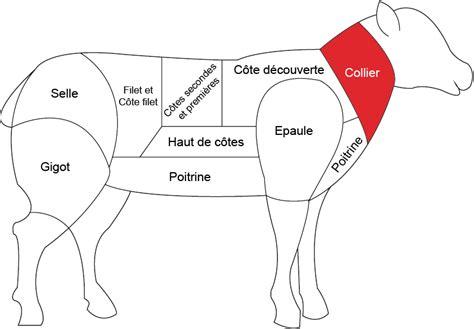cuisiner le collier d agneau collier d agneau boucherie charcuterie fromagerie