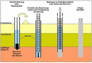 Brunnen Bohren Maschine : dipl geophys ernst niederleithinger optimierung und erweiterung der parallel seismik methode ~ Whattoseeinmadrid.com Haus und Dekorationen