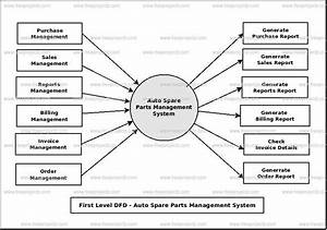 Auto Spare Parts Management System Dataflow Diagram  Dfd
