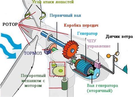 Промышленные ветрогенераторы большой мощности как.