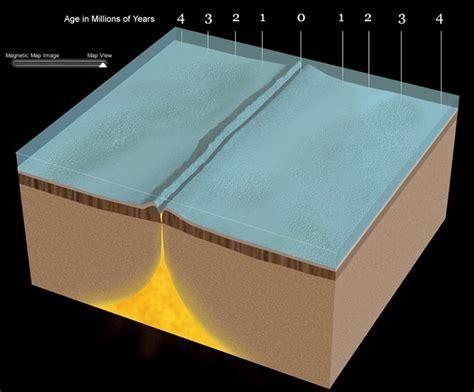 seafloor spreading animation gif seafloor diagram bed mattress sale