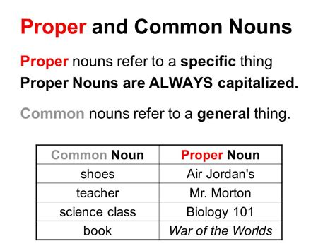 Nouns Parts Of Speech  Ppt Download