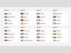 Grupos Mundial Rusia 2018 Puntos y clasificación de