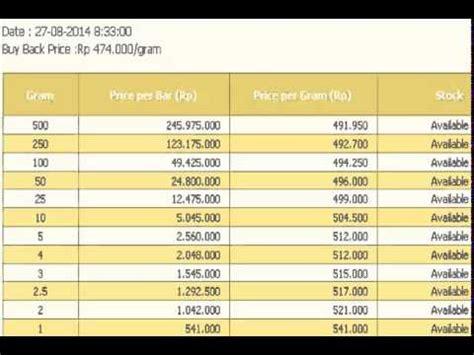 foreign exchange trading platforms harga emas 27 agustus 2014 jakarta gedung antam foreign