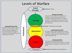 The Institutional Level of War RealClearDefense