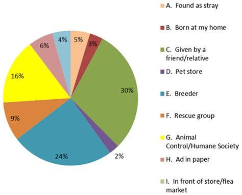 evaluation  animal control measures  pet demographics