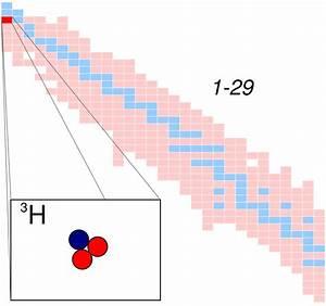 The Atomic Structure Tritium Wiktionnaire