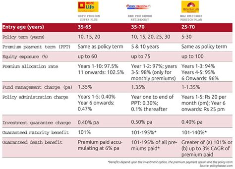 which is a better unit linked pension plan or national