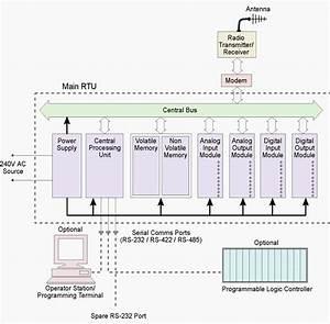 Sap Typical Hardware Diagram