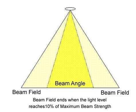 Define Light Footed by What Characteristics Are Needed To Determine The Beam