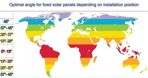 tilt angle optimizing solar yield freesolarauditcom