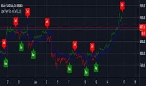Average True Range Atr Technical Indicators