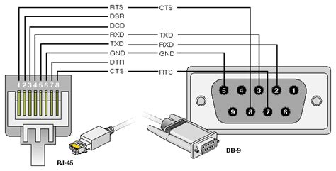 Serial Cable With Flow Control Pin