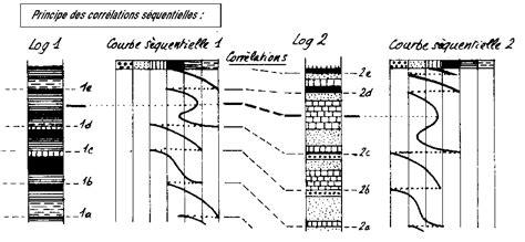 2807320767 stratigraphie sequentielle principes et l 201 chelle stratigraphique