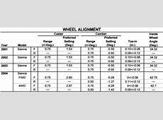Repair Guides Wheel Alignment Wheel Alignment