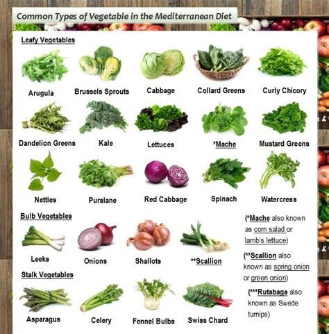 ([keywords]) Mediterranean Diet Food Vegetables Weight