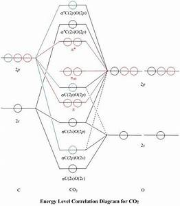 Molecular Orbitals For Co2