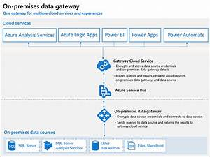 Install On-premises Data Gateway