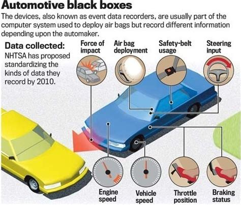 black box auto could your car s black box recorder be used against you in