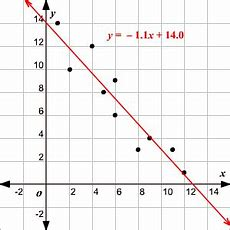 Graphing Functions  Data Points Within 4% Of Best Fit Line Algorithm  Mathematics Stack Exchange