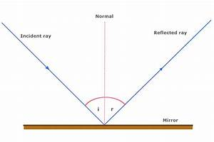 What Is The Law Of Reflection  Definition And A Simple