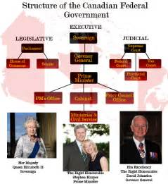 Canada Federal Government Structure
