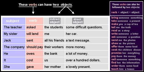 list of synonyms and antonyms of the word objects and