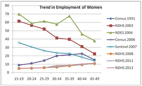Figure 9 Trend And Level In Agesex Specific Employments