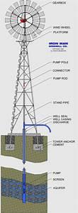 Making Turbines  U2013 St Patrick U0026 39 S Science World
