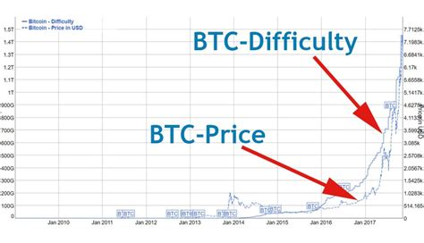 bitcoin difficulty investing in bitcoin crypto currency cloud mining is