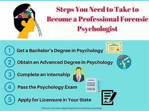 list of psychology research topics