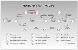 Project Planning With Pert  Cpm