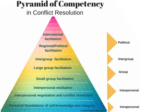 pyramid  conflict resolution skills kraybill table