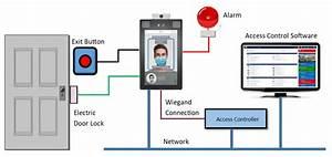 Biometric Door Reader With Body Temperature Detection