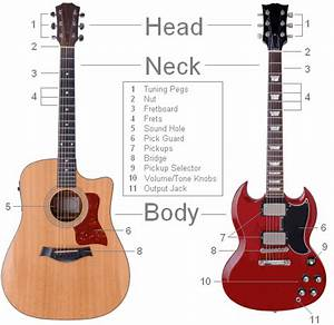 The Guitar Is A Popular Musical Instrument Classified As A String Instrument With Anywhere From