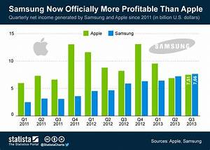 Samsung Is Now A More Profitable Company Than Apple ...