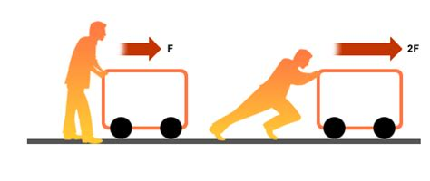 Contact forces are when the object is in contact with the person or    Acceleration Physics
