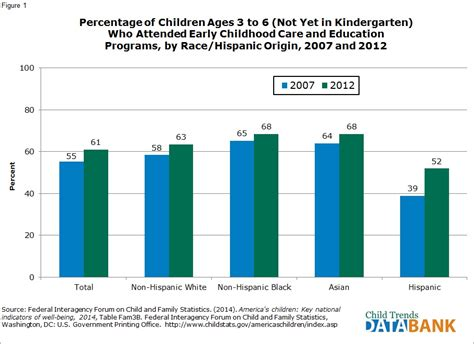 preschool benefits research early childhood program enrollment child trends 955