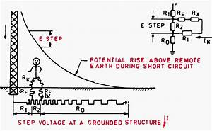What Does A Good Grounding Of The Power Substation And